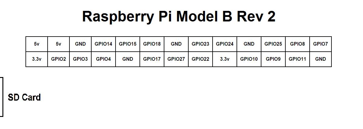 raspberry_pi_model_b_rev2_pinout